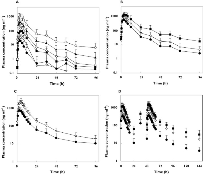 Arithmetic mean plasma concentration vs . time profiles of OZ439 in healthy subjects after administration of (A) a single dose ( n = 6–8 per group) of 50, 100, 200, 400, 800 or 1200 mg (capsule) under fasted conditions, (B) a single dose ( n = 5–6 per group) of 400, 800 or 1600 mg (oral dispersion) under fasted conditions, (C) a single dose ( n = 12 per group) of 800 mg (oral dispersion) under fasted and fed conditions and (D) multiple doses ( n = 6 per group) of 200, 400 or 800 mg (oral dispersion) once a day for 3 days under fasted conditions. Error bars represent SDs. (A) •, 50 mg; ▿, 100 mg; ▪, 200 mg; ◊, 400 mg; ▴, 800 mg; ○, 1200 mg; (B) •, 400 mg; ▿, 800 mg; ▪, 1800 mg; (C) •, fasted; ▿, fed; (D) •, 200 mg; ▿, 400 mg; ▪, 800 mg