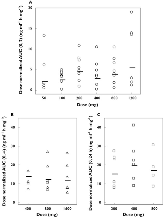 Individual dose normalized values for OZ439 AUC after administration of (A) single doses of 50, 100, 200, 400, 800 or <t>1200</t> mg (capsule), (B) single doses of 400, 800 or 1600 mg (oral dispersion) and (C) multiple doses of 200, 400 or 800 mg once daily for 3 days (oral dispersion) to healthy subjects ( n = 5–8 per group). Horizontal lines represent the geometric mean for each dose group