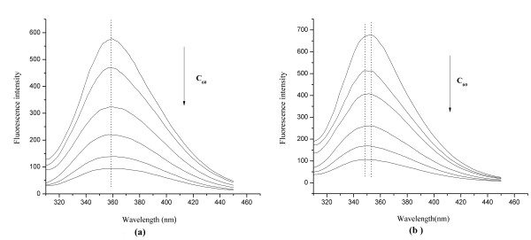 The fluorescence spectra of HSA (a) and BSA (b) in the absence and presence of C 60 nanoparticles. Conditions: HSA/BSA: 1.0 × 10 -5 mol/L; C 60 (from up to down): 0, 1.39, 2.78, 5.56, 8.34, 11.12 × 10 -6 mol/L; pH = 7.4; ex = 292 nm.