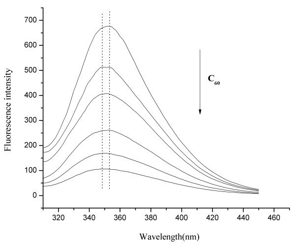 Stern-Volmer plots of HSA and BSA fluorescence quenching by C 60 nanoparticles. (F 0 : The fluorescence intensity of BSA/HSA in the absence of C 60 ; F: The fluorescence intensity of BSA/HSA in the presence of C 60 ).