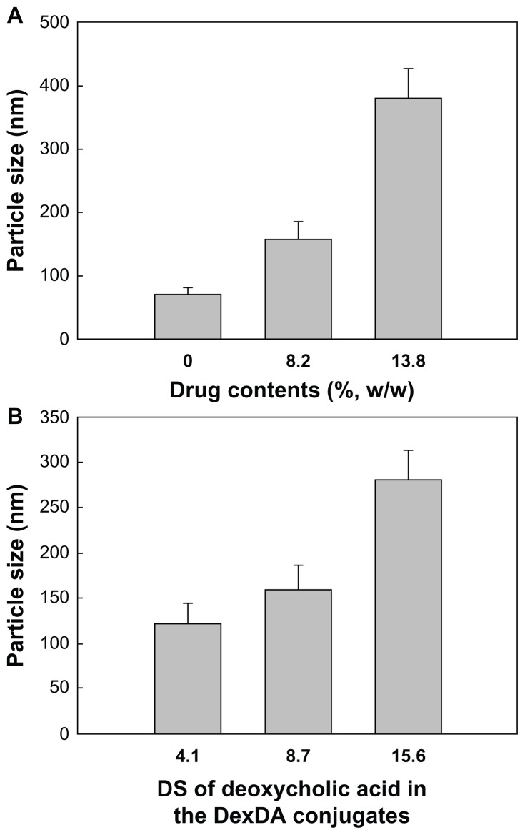 Particle-size changes according to the drug content in the nanoparticles ( A ) and substitution degree (DS) of deoxycholic acid in the deoxycholic acid-conjugated dextran (DexDA) conjugates ( B ).