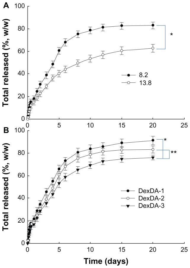 ( A and B ) RA release from DexDA nanoparticles. ( A ) The effect of drug content in the nanoparticles; ( B ) effect of substitution degree of deoxycholic acid in the conjugates. Notes: * P