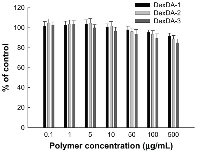 Intrinsic cytotoxicity of empty nanoparticles of deoxycholic acid-conjugated dextran (DexDA) against RAW 264.7 mouse macrophage cells. Notes: For intrinsic cytotoxicity of empty nanoparticles of DexDA conjugates, 3 × 10 4 RAW264.7 mouse macrophage cells were seeded in 96-well plates and exposed to empty DexDA nanoparticles. All treatment was incubated for 2 days. The viability of cells was evaluated by thiazolyl blue tetrazolium bromide (MTT) assay, as described in the Materials and methods section.