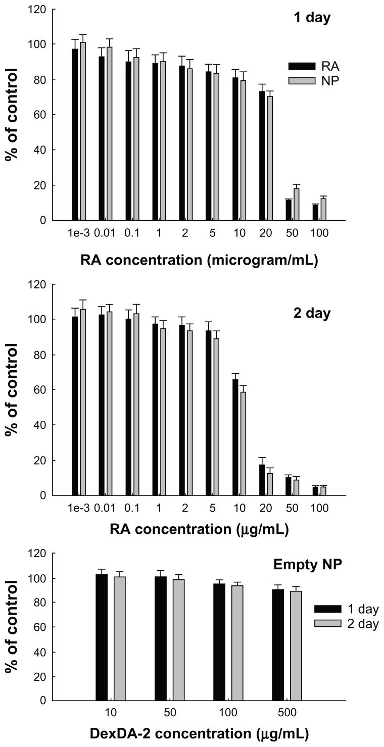 The effect of RA-incorporated DexDA-2 nanoparticles on the proliferation of CT26 tumor cells. Abbreviations: RA, all- trans retinoic acid; DexDA, deoxycholic acid-conjugated dextran; NP, RA-incorporated nanoparticles of DexDA-2; empty NP, empty nanoparticles of DexDA-2.