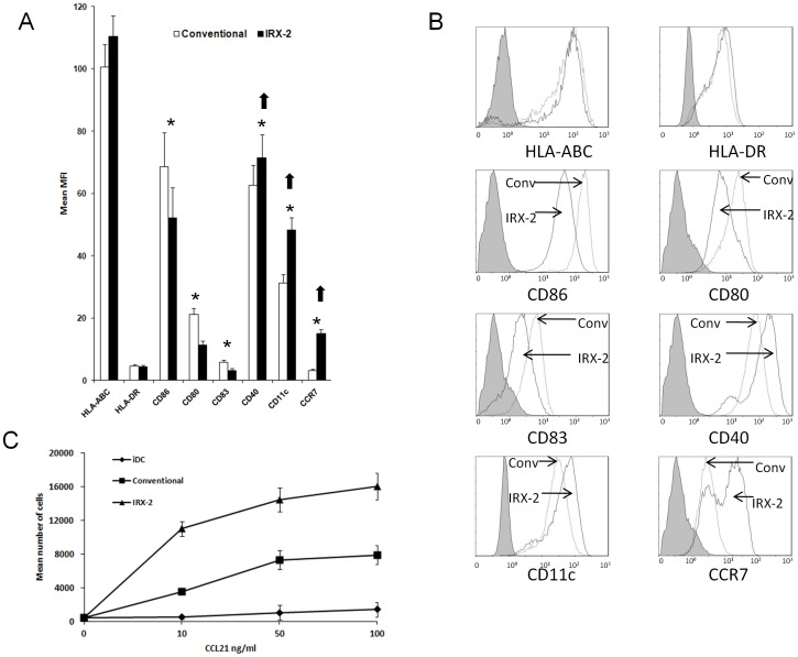 Phenotype and migration of DC matured in IRX-2 or conventional <t>cytokines.</t> ( A ) DC obtained from HNSCC patients were matured for 48 h either with IRX-2 or the conventional maturation cocktail. While conventionally matured DC (white bars) expressed higher levels of CD80, CD83 and CD86 (*, p