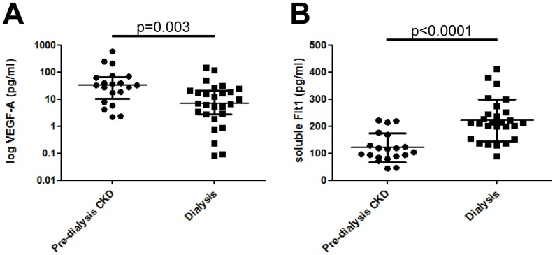 Circulating levels of VEGF-A and sFlt-1 in pre-dialysis CKD and dialysis patients. VEGF-A levels were significantly lower in individuals on dialysis compared with pre-dialysis CKD patients (A). In contrast, sFlt-1 were significantly higher in the dialysis patients (B)