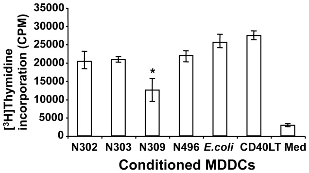 Association of N. gonorrhoeae Opa CEA with MDDCs decreased the sensitization of allogeneic mixed lymphocyte proliferations. Immature MDDCs infected, uninfected, or CD40LT-treated for 3 days were plated into 96-well round-bottom tissue-culture plates with allogeneic PBMCs at a ratio of 1:20 (MDDCs to T cells). Cells were cocultured for 3 days and pulsed with 2 µCi (0.076 Mbq) [ 3 H]thymidine for an additional 6 h. [ 3 H]Thymidine incorporation in harvested cells was assayed by liquid scintillation spectrometry. These data are mean ± SEM of triplicates and representative of four independent experiments with different donors. Statistical comparisons of data pooled from the five participants were performed between Opa CEA -expressing N309 and other gonococci strains, E.coli DH5α, or CD40LT treatment: N309 vs N302, p