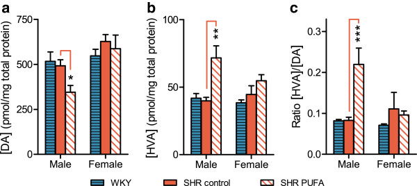 Dopamine (DA) and homovanillic acid (HVA) levels in neostriatum. n-3 PUFA supplementation modulated DA turnover in male SHR: ( a ) DA and ( b ) HVA levels were used to determine ( c ) HVA/DA ratios. Data are presented as means ± SEM (n = 4–8) and the level of significance is symbolized by * (p-value ≤ 0.05), ** (p-value ≤ 0.01) or *** (p-value ≤ 0.001). The p-values are calculated by comparison with the mid bar representing control-fed SHRs. The analyses were performed by HPLC using electrochemical detection.