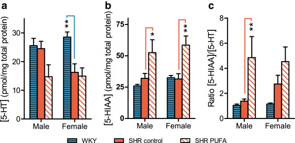 Serotonin (5-HT) and 5-hydroxyindole-3-acetic acid <t>(5-HIAA)</t> levels in neostriatum. n-3 PUFA supplementation modulates 5-HT turnover in both male and female SHR rats. Levels of ( a ) 5-HT and ( b ) 5-HIAA were used to determine ( c ) 5-HIAA/5-HT ratios. The data are presented as means ± SEM (n = 4–8) and the level of significance is symbolized with * (p-value ≤ 0.05), ** (p-value ≤ 0.01) or *** (p-value ≤ 0.001). The p-values are calculated by comparison with the mid bar, which represents control-fed SHRs. The analyses were performed by <t>HPLC</t> using electrochemical detection.