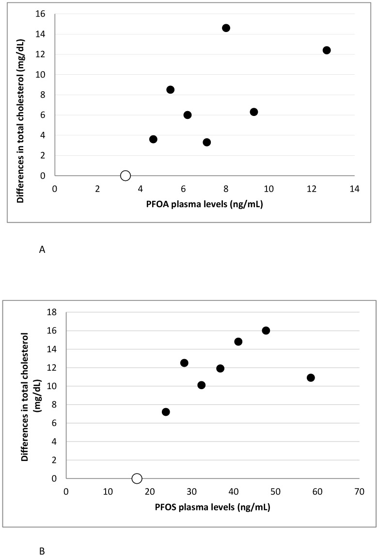 Associations between plasma PFOA and PFOS levels and total cholesterol. The Figure illustrates differences in total cholesterol levels according to eight exposure groups of (A) PFOA and (B) PFOS. The lowest exposure groups are used as reference (open dots). The dots are placed at the median of the eight exposure categories. Models are adjusted (sex, age, years of school attendance, body mass index, smoking status, alcohol intake, egg intake, animal fat intake and physical activity).