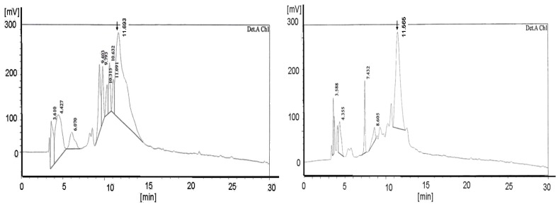 Also shows the graphs of the HPLC chromatogram of the c-myc PNA synthesized on the peptide synthesizer 433A equipped with the special deprotection module with fixed deprotection time. Here the left side reveals the H-Rink-Amide-ChemMatrix® Resin [loading 0.52 mmol/g] deprotected with piperidine and the right picture exhibit the diagram of the pyrrolidine experiment. (detection A Ch2 /280 nm). The yields are 5.5 mg (26.4%) deprotected with piperidine and, with pyrrolidine 7.8 mg (37.5%). The product peaks are shown at 11.693 in the left and at 11.565 in the right diagram. The left picture displays more peaks than the right picture.