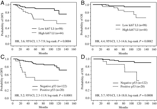 Prognostic impact of Ki67 labeling index (LI) and <t>p53</t> status in patients with hormone receptor-positive and HER2-negative breast cancer (n=142). A, Disease free survival curves for 98 patients with Ki67 LI-low tumors and 44 patients with Ki67 LI-high tumors. The 2 curves differ significantly (HR, 3.6; 95% CI, 1.7–7.9; log-rank P = 0.0004). B, Overall survival curves for 98 patients with Ki67 LI-low tumors and 44 patients with Ki67 LI-high tumors. The 2 curves differ significantly (HR, 4.4; 95% CI, 1.3–14.6; log-rank P = 0.0082). C , Disease-free survival curves for 122 patients with p53-negative tumors and 20 patients with p53-positive tumors. The 2 curves differ significantly (HR, 5.2; 95% CI, 2.3–11.9; log-rank P
