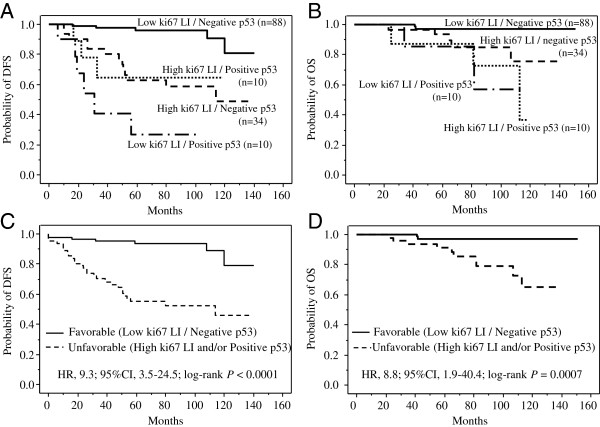Prognostic impact of combined Ki67-p53 status in patients with hormone receptor-positive and HER2-negative breast cancer (n=142) . A, Disease-free survival curves for 88 patients with Ki67 LI-low and p53-negative tumors, 34 patients with Ki67 LI-high and p53-negative tumors, 10 patients with Ki67 LI-low and p53-positive tumors, and 10 patients with Ki67 LI-high and p53-positive tumors. Patients with Ki67 LI-low and p53-negative tumors had significantly longer disease-free survival than those with Ki67 LI-low and p53-positive tumors, those with Ki67 LI-high and p53-negative tumors, or those with Ki67 LI-high and p53-positive tumors ( P