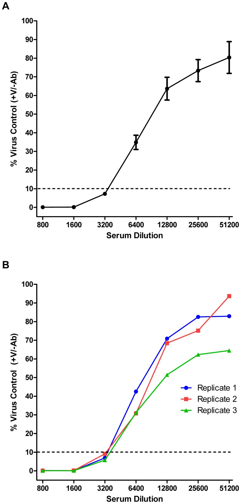 Influenza virus microneutralization assessed by qRT-PCR (qPCR-MN). ( A ) An inoculum containing 1000 TCID 50 of virus (Bris/07) was mixed with a dilution from a 2-fold dilution series of ferret antiserum in a well of a 96-well plate. After allowing the neutralization reaction to proceed for 1 hour at 37°C, trypsinized MDCK-London cells (30,000 per well) were added. TPCK-trypsin was present at 1 µg/mL. After 6 hours, experimental samples were prepared using SPR and subjected to qRT-PCR. The RNA copy numbers were normalized to the mean value obtained from infected wells in the absence of neutralizing serum (virus control wells). Each point represents the mean ± SEM (n = 3). The neutralization titer was defined as the reciprocal of the highest dilution factor of serum necessary to inhibit the PCR signal by 90%. ( B ) Same data as in (A); however, each experimental replicate was assessed independently. The mean of these curves would result in the curve depicted in (A).
