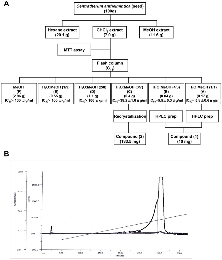 Isolation of active compound from <t>CACF.</t> A. Flow chart of bioassay guided isolation of Centratherum anthelminticum . B. <t>HPLC</t> chromatogram of the fraction of CACF-A of the chloroform extract of C. anthelminticum .