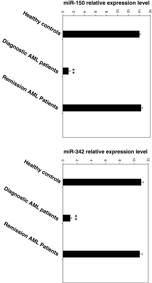 miR-150 and miR-342 expression levels in Remission AML patients resembles that of healthy controls. Plasma miR-150 and miR-342 expression levels in remission AML patients and healthy controls were assessed by qRT-PCR. The expression level of these two microRNAs was normalized to miR-16. Shown are the relative levels (mean ± S.D.) of five independent experiments performed on all controls, each done in triplicate. Statistical significance was determined by Student's t test and is denoted as follows: ** p