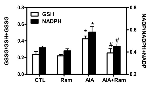 Determination of cardiac redox status . Glutathione (GSH) and nicotinamide adenine dinucleotide phosphate (reduced) (NADPH) were determined in total proteins extracted in left ventricular (LV) tissues from control and adjuvant-induced arthritis (AIA) rats. Data are mean ± SEM of three experiments and expressed as GSSG/(GSSG+GSH) and NADP/(NADP+NADPH) ratio. Statistics: one-way ANOVA; * P