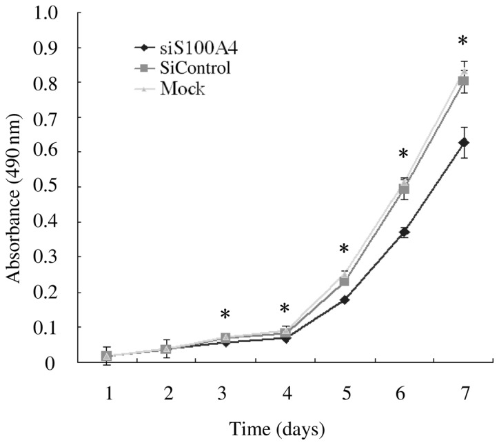 S100A4 siRNA inhibited the proliferation of SW620 cells in vitro . Cell proliferation of SW620 cells transfected with mock control, siControl and siS100A4 was analyzed by the Cell Counting kit-8 assay. Cells were seeded in 96-well culture plates (1×10 5 cells/well). Cell proliferation was determined daily for 7 days in all. The absorbance was read at 490 nm by a spectrophotometer microplate reader. Data represent the mean ± standard deviation (SD) of six independent experiments. * Specific comparison between the siS100A4 group and the mock control, siControl group at Days 3, 4, 5, 6 and 7 of the time course (P