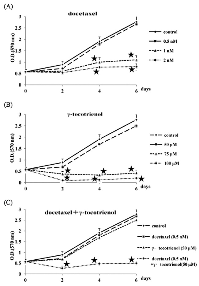 Growth suppression of human oral cancer (B88) cells by (A) docetaxel, (B) γ-tocotrienol and (C) docetaxel + γ-tocotrienol. The cells (5×10 3 cells per well) were grown in 96-well plates in medium supplemented with docetaxel [0.5 (▪), 1 (▴) and 2 nM (•)], γ-tocotrienol [50 (▪), 75 (▴) and 100 μM (•)], or docetaxel (0.5 nM) + γ-tocotrienol (50 μM) (•) for 6 days. Viable cells were estimated by MTT assay. The absorbance was measured at 570 nm. Standard deviations were calculated from 3 independent experiments. Growth was significantly lower compared to untreated or cells treated with lower concentrations of each agent. ★, Statistically significant at P