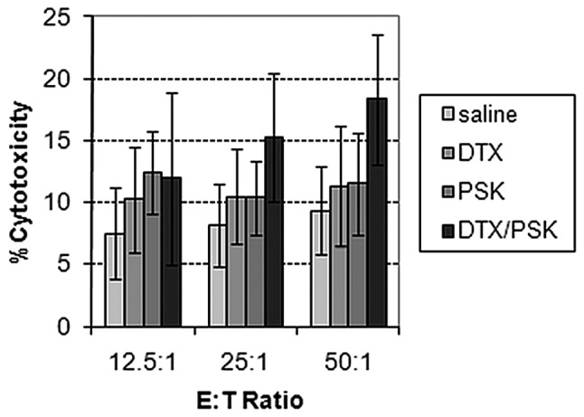 PSK in combination with docetaxel enhances NK cell activity of splenocytes from TRAMP-C2 tumor bearing mice. Splenocytes from mice treated with saline control or PSK and docetaxel alone and in combination were isolated and cultured in vitro with YAC-1 murine tumor target cells and assessed for NK cell killing of YAC-1 cells. Splenic cells from animals treated with PSK and docetaxel combination therapy had the highest level of NK cell activity at all effector:target ratios. NK cell activity induced by DTX/PSK was significantly enhanced at the 50:1 E:T ratio (p=0.045 using a linear mixed model to analyze data from 17 mice).
