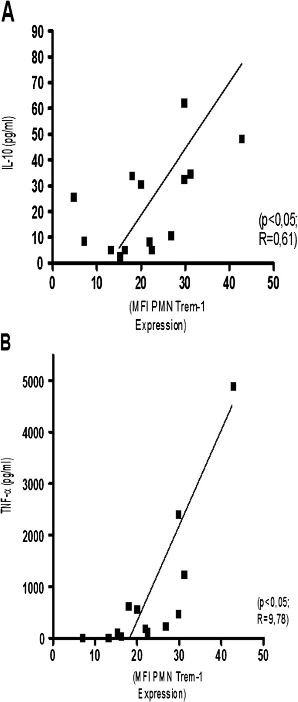 A: Correlation between <t>Trem-1</t> expression on neutrophils and LPS induced inducibility of IL10. B : Correlation between Trem-1 expression on neutrophils and LPS induced inducibility of TNF-α.