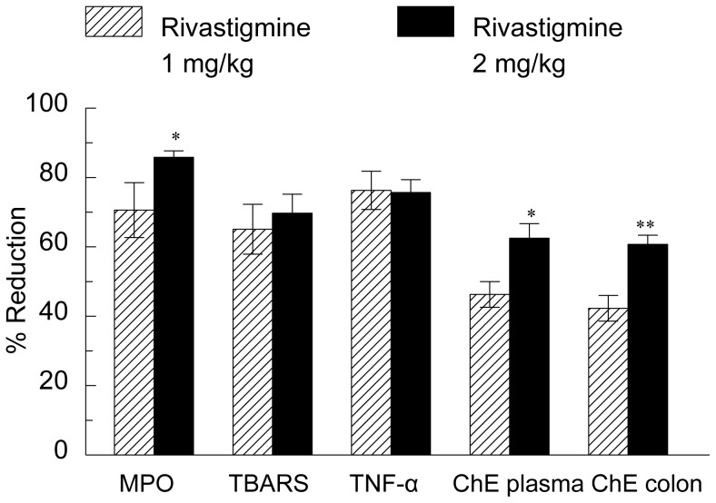Effect of rivastigmine on TNF-α, MPO, TBARS and ChE activity in rats with DNBS-induced colitis. ChE = ChE activity. Data are mean ± SEM from 13 animals per group. Percent of reduction compared to values in group treated with distilled water and DNBS. Significantly different from the rats treated by rectal administration of rivastigmine (1 mg/kg) * p