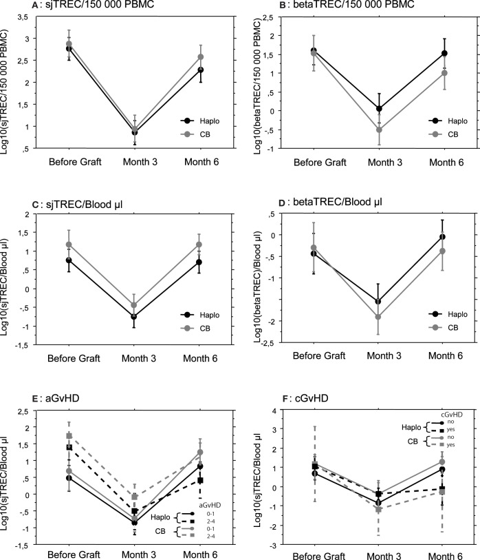 Thymic reconstitution is not dependent on the stem cell source employed or GvHD occurrence. Mean (±SE) number of log10 TREC was measured by quantitative <t>PCR,</t> before, and 3 and 6 months after transplantation in patients that received either a haploidentical hematopoietic Stem Cell Transplantation (Haplo, N = 33) or a Cord Blood Unrelated Donor Graft (CB, N = 24). Signal Joint (sj) TREC were quantified in ( A,C,E, and F ) and betaTREC in ( B and D ). Results were expressed by 150,000 Peripheral Blood Mononuclear Cells in ( A and B ) and by μL of blood in ( C,D,E, and F ). Patients were subsequently subdivided according to GvHD occurrence ( E and F ).