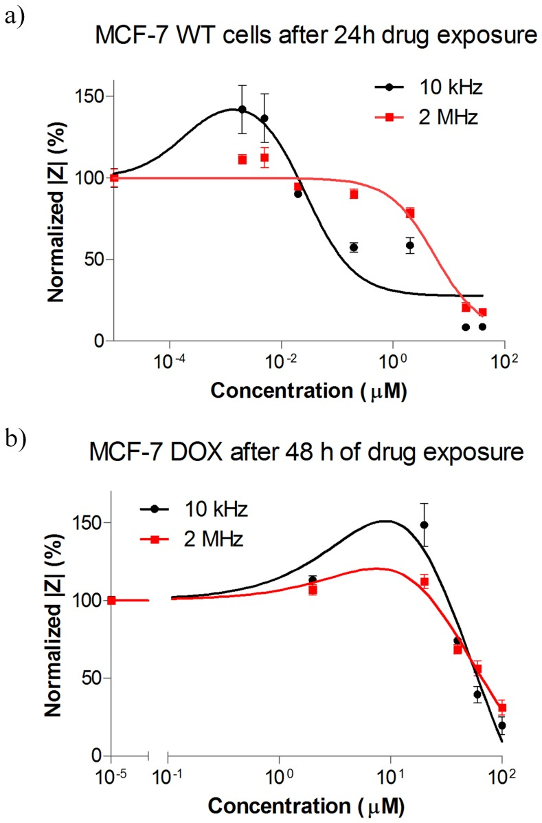 Normalized  Z  vs. different concentrations of doxorubicin at LF (10 kHz) and HF (2 MHz) for a) MCF-7 WT: the LF and HF signals exhibit different profiles with respect to different drug concentrations. At low drug concentrations, the LF signal increased when HF signal was unaltered. At mild drug concentrations such as 0.2 µM doxorubicin, the LF signal decreased with no change in HF signal. At high drug concentrations such as 20 µM and 40 µM doxorubicin both LF and HF signal decreased sharply, showing similar kinetics. b) MCF-7 DOX: the LF signal increases at non-lethal drug concentrations when HF signal exhibited a slight increase. At high drug concentrations such as 40 µM and higher, the LF and HF signal displayed similar impedance profiles and dropped sharply. The plots were fitted by nonlinear regression based on the equation for bell-shaped concentration response only for visual presentation. Data points (mean ± SEM, n = 5) were normalized to the magnitude value at t = 0 h.