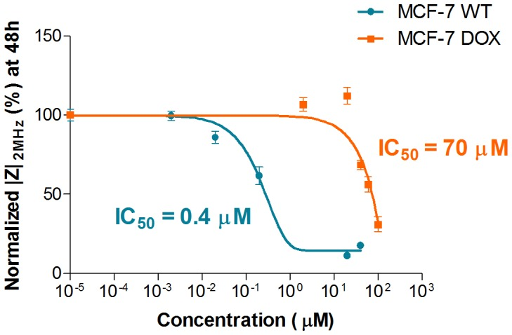 Concentration-response curves are obtained by plotting  Z  at 2 MHz after exposing the cells to various concentrations of doxorubicin. The data was fitted to a sigmoid model. Based on the resulting fit, IC 50 values were obtained as 0.4 µM and 70 µM for MCF-7 WT and MCF-7 DOX respectively. Data points (mean ± SEM, n = 5) were normalized to the magnitude value at t = 0 h.