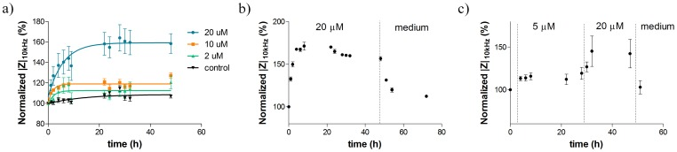 Effect of stimulatory non-toxic drug concentrations on MCF-7 DOX. a) MCF-7 DOX exhibits a concentration-dependent increase in impedance magnitudes during drug treatment with nontoxic concentrations. The plot was fitted by nonlinear regression using exponential decay equation only for visual presentation. b) Impedance magnitudes vs. time plots of MCF-7 DOX cells when 20 µM doxorubicin was applied for 48 h and followed by medium washing for 24 h. This shows that the impedance increase is reversible when the drug is removed. c) Temporal evolution of  Z  when resistant cells were exposed to 5 µM doxorubicin for 24 h, followed by 20 µM drug concentration for 24 h, then medium washing as a last step for 1 h. This shows that the impedance increase can be sequentially added up; once the stress on cells is removed, the initial state of extracellular environment is reobtained. Data points (mean ± SEM, n = 5) were normalized to the magnitude value at t = 0 h.