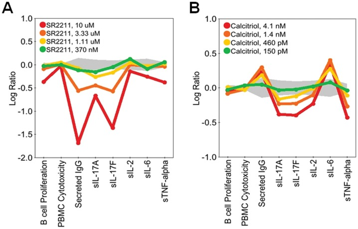 SR2211, an RORγ inverse agonist, and Calcitriol, a Vitamin D3 receptor agonist, block production of IL-17A and IL-17F in BT co-cultures. Profiles of SR2211 (0.370–10 μM; A) or Calcitriol (0.15–4.1 nM; B) added to BT co-cultures stimulated with α-IgM and SAg for three days. Parameters measured (B cell Proliferation, PBMC Cytotoxicity, Secreted IgG, sIL-17A, sIL-17F, sIL-2, sIL-6, and sTNF-alpha) are indicated along the x-axis. Data are presented as the Log 10 ratio of drug-treated stimulated cells compared to control stimulated cells. The gray area above and below the y-axis origin indicates the 95% significance envelope for control samples based on historical data.