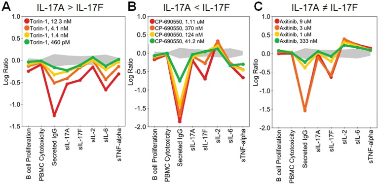 Torin-1, CP-690,550, and Axitinib are examples of compounds that regulated production of IL-17A, IL-17F or both IL-17A and IL-17F. Profiles of Torin-1 (0.460–12.3 nM; A), CP-690,550 (0.041–1.11 μM; B), or Axitinib (0.333–9 μM; C) added to BT co-cultures stimulated with α-IgM and SAg for three days. Parameters measured are indicated along the x-axis. Torin-1 inhibits IL-17A more potently than IL-17F (A), whereas CP-690,550 inhibits IL-17F more potently than IL-17A (B). Similarly, Axitinib blocks IL-17F production but does not affect IL-17A (C). Data are presented as the Log 10 ratio of drug-treated stimulated cells compared to control stimulated cells. The gray area above and below the y-axis origin indicates the 95% significance envelope for control samples based on historical data.