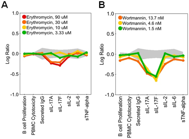 Erythromycin and Wortmannin at select doses inhibit IL-17A and IL-17F without modulating other parameters. Profiles of erythromycin (3.3–90 μM; A) or wortmannin (1.5–13.7 nM; B) added to BT co-cultures stimulated with α-IgM and SAg for three days. Erythromycin inhibited IL-17A and IL-17F production but did not affect B cell proliferation, secreted IgG, IL-2, IL-6, or TNFα, whereas wortmannin selectively inhibited IL-17A and IL-17F only at lower doses. Data are presented as the Log 10 ratio of treated stimulated cells compared to control stimulated cells. The gray area above and below the y-axis origin indicates the 95% significance envelope for control samples based on historical data.