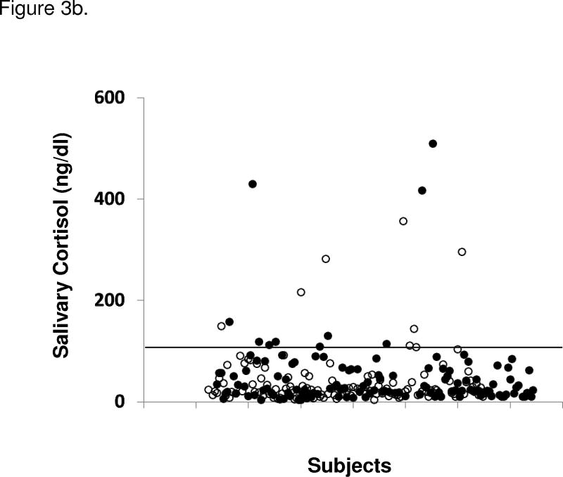 Figure 3a. 24 h urine free cortisol <t>(UFC)</t> levels in subjects with and without metabolic syndrome (MS; using modified ATP III criteria). Unfilled circles (○) represent individuals without MS and filled circles (●) represent those with MS. Upper reference limit (solid line) for UFC is 45 ug/24 h (124 <t>nmol/24</t> h). Figure 3b. Salivary cortisol levels in subjects with and without MS (using modified ATP III criteria for metabolic syndrome). Unfilled circles (○) represent individuals without MS and filled circles (●) represent those with MS. Upper reference limit (solid line) for salivary cortisol is