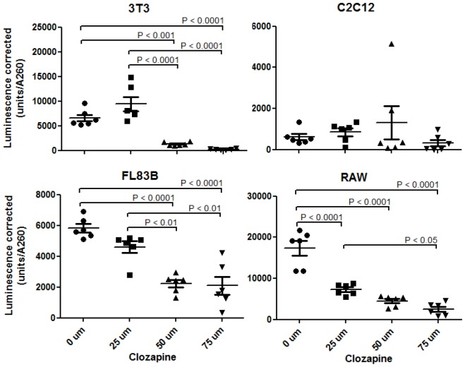 The effect of clozapine treatment on ATP production in 3T3-L1, C2C12, FL83B, and RAW264.7 cells. ATP levels were assessed using a bioluminescence assay in cells treated with 0, 25, 50 and 75 µM clozapine for 24 hours. Luminescence intensity corresponds to relative levels of ATP. Luminescence was corrected by using lysate <t>A260</t> values to correct for the number of viable cells contributing to ATP levels. P values shown are based on a Bonferroni post-hoc test.