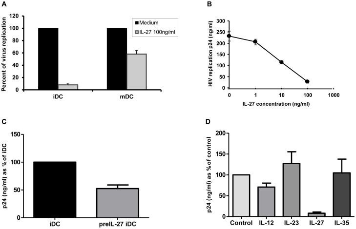 IL-27 inhibits HIV-1 replication in DCs in a dose-dependent manner. A: iDCs and mDCs were infected with HIV-1 Ba-L , and HIV replication was measured by the HIV-1 p24 antigen capture kit. These experiments used DCs from three donors. B: HIV-infected iDCs were cultured in the presence of different amounts of IL-27 for 14 days and HIV-1 replication was monitored by the HIV-1 p24 antigen capture kit. C: iDCs were pre-treated with either media alone (iDCs) or 100 ng/ml IL-27 for 48 hours (PreIL-27-iDCs) followed by infection with HIV-1 Ba-L . The HIV-1 infected iDCs were cultured for 14 days without IL-27 as described in the Materials and Methods and then HIV-1 replication was determined using the HIV-1 p24 antigen captures kit. The data shows a representative result from two independent donors. D: HIV-infected iDCs were cultured in the presence of 100 ng/ml of each of the IL-12 family of cytokines (IL-12, IL-23, IL-27 and IL-35) for 14 days and anti-viral effect of each cytokine was determined using the HIV p24 antigen capture kit. The results show the combined results of three independent donors and depict % of HIV-1 replication compared to untreated cells (control) and SE.