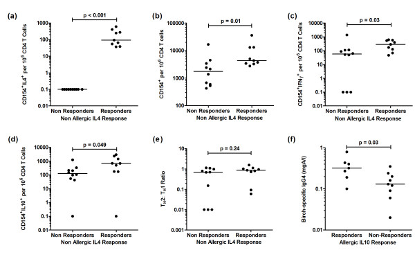 Background-corrected birch-allergen induced cytokine expression in non-allergics (IL4-responders vs. IL4 non-responders). Data represents ( a ) CD154 + IL-4 + , ( b ) CD154 + , ( c ) CD154 + IFNγ + , ( d ) CD154 + IL-10 + illustrated as the frequency of positive cells per 10 6 CD4 T cells on a log scale, ( e ) Th2:Th1 ratio and ( f ) IgG4 levels in birch-allergic IL-10 responders vs. IL-10 non-responders.