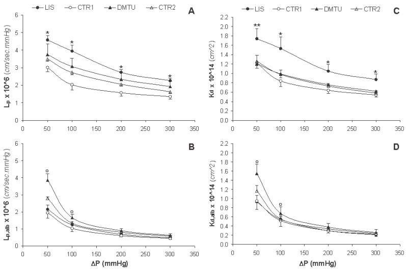 Changes in actual hydraulic and local Darcy permeabilities in absence of albumin (L p and K d , respectively) and presence of albumin (L p,alb and K d,alb , respectively) associated with increment changes in the hydrostatic pressure difference (ΔP) for lisinopril treated rats (LIS, n=8), its negative control group (CTR1, n=7), dimethylthiouria treated rats (DMTU, n=8), and its negative control group (CTR2, n=7). Data are presented as mean ± SD. * p