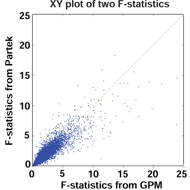 XY plot of F-statistics from GPM versus F-statistics from <t>Partek</t> ® GS. Number of data points plotted equal to the number of transcript clusters in the core content of the GeneChip ® <t>Exon</t> array.