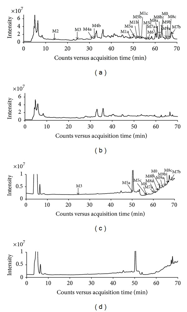 Total ion chromatograms (TICs) of rat urine and plasma samples by <t>HPLC/Q-TOF/MS.</t> (a) TIC of the urine sample after oral administration at a single dose of 50 mg/kg BG; (b) TIC of blank urine; (c) TIC of the plasma sample after oral administration at a single dose of 50 mg/kg BG; (d) TIC of blank plasma.