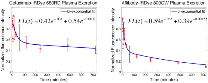 Comparison of plasma excretion for the two proteins. Plasma excretion data with error bars and bi-exponential curve fits to the data are shown for cetuximab-IRDye 680RD (left) and Affibody-IRDye 800CW (right). Curve fit equations are also shown where FL is fluorescence intensity. R-squared values of 0.71 and 0.90 for cetuximab and Affibody fits respectively.