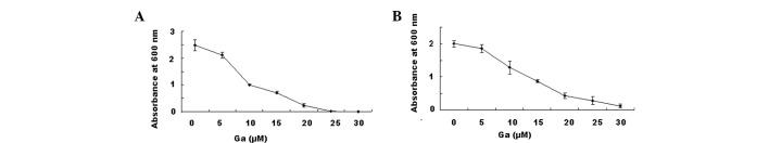 Effect of gallium nitrate on bacterial proliferation. (A) Pseudomonas aeruginosa and (B) Streptococcus pyogenes were grown in 96-well microplates with medium containing gallium nitrate at concentrations ranging from 5 to 30 μ M. The plates were incubated at 37°C for 24 h without agitation. The turbidity of the medium was directly proportional to the growth of the bacteria, which was measured by a <t>microtiter</t> plate reader at 600 nm absorbance.