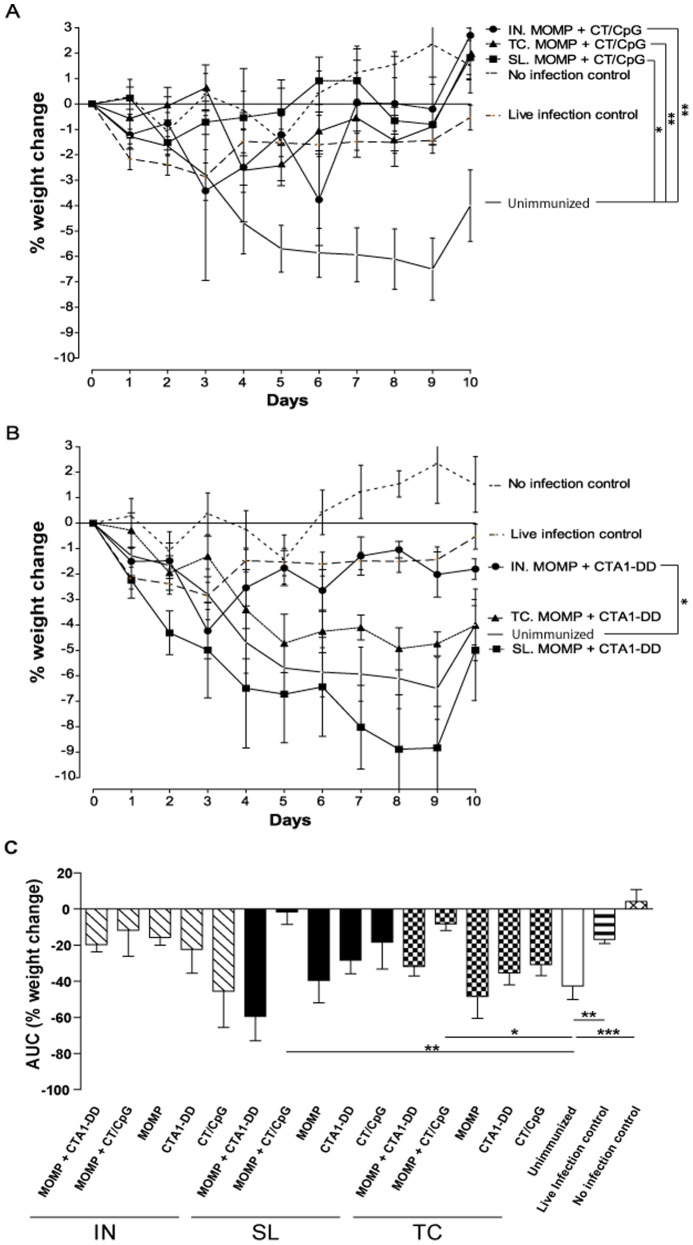 Percentage weight change of animals following IN challenge with C. muridarum . Percentage weight change was calculated by comparing the pre-infection body weight to daily p.i body weights. The figure depicts the effect of vaccination with MOMP and (A) CT/CpG- or (B) CTA1-DD-based vaccines on weight loss following IN challenge infection. Unimmunized (primary infection), live infection (secondary infection) and no infection controls are also included. (C) Area under the curve (AUC) analysis of percentage weight change was the total area, of both negative and positive peaks in weight change, over the 10 day course of infection in arbitrary units. Results are presented as the mean ± SD. Significant differences were determined using a one-way ANOVA with Tukey's post-test by comparing the weight changes between groups at the same point in time. One P value, the most significant, is given for groups showing a significant change. Significance was set at P