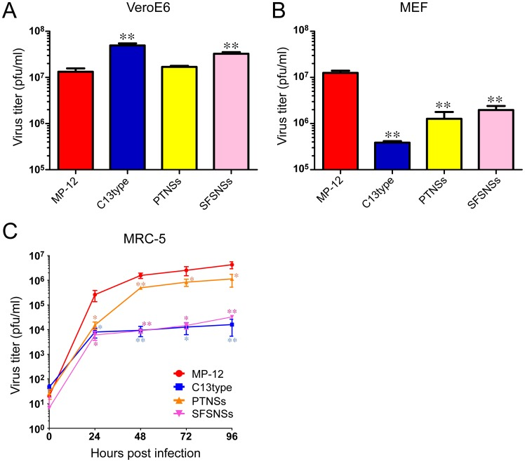 Replication of rMP12-PTNSs and rMP12-SFSNSs in cell culture. (A) VeroE6 cells, (B) MEF cells or (C) MRC-5 cells were mock-infected or infected with MP-12, rMP12-C13type, rMP12-PTNSs, or rMP12-SFSNSs at a m.o.i of 0.01. Culture supernatants were collected at 72 hpi (A and B), or indicated time points (C) and virus titer was determined by plaque assay with VeroE6 cells. Means+standard deviations of three independent experiments are shown in the graph. Asterisk represents statistical significance (Unpaired t-test, **p