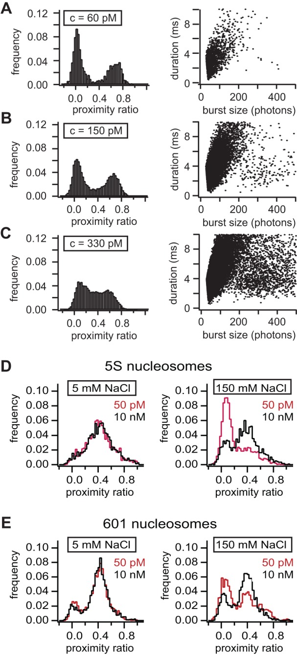 Working range of conventional and quasi-bulk single particle FRET. A – C ) smFRET histograms and burst size to burst duration distributions for a binary DNA mixture (noFRET and FRET-active) at 60 pM (A), 150 pM (B), and 330 pM (C) sample concentrations. While at 60 pM both subpopulations are clearly separated, coincident detection of both species occurs at 150 pM and above. The presence of multi-particle events is evident from the burst size to burst duration distribution. While at 50 pM burst duration and burst size strongly correlate, additional populations appear outside the ellipsoidal point cloud at higher sample concentrations. D, E ) Principle of quasi-bulk smFRET of nucleosomes. Nucleosomes were reconstituted on 5S rDNA (D) or the high affinity Widom 601 sequence (E). Histograms are shown for 5 mM or 150 mM salt concentrations and in the presence or absence of 10 nM unlabeled nucleosomes. At 5 mM NaCl (left panels) most nucleosomes were intact as expected from Figure 1A . At 150 mM NaCl (right panels) and in the absence of unlabeled nucleosomes, diluted nucleosomes dissociated, whereas under quasi-bulk conditions, nucleosomes on both 5S and 601 DNA remained intact.