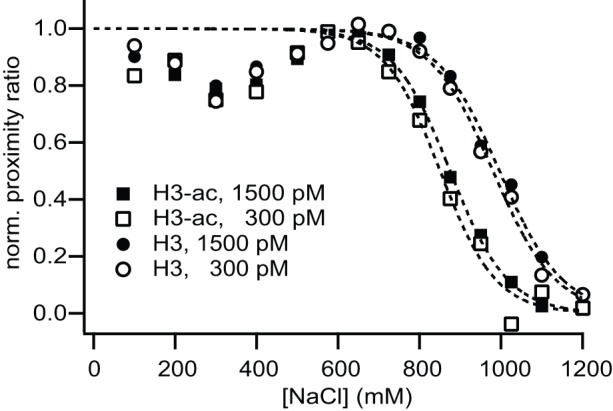 Acetylation of histone H3 decreases nucleosome stability. Salt-dependent proximity ratio at 1.5 nM and 300 pM nucleosome concentration measured with μpsFRET. A loss in P is interpreted as nucleosome dissociation. Salt titration curves were approximated by a sigmoidal function and nucleosome stability was quantified in terms of the c 1/2 value, the salt concentration at which P is half the maximum observed around 500–600 mM NaCl. Measured c 1/2 values were (995±20) mM and (980±15) mM for 1.5 nM and 300 pM non-acetylated nucleosomes, while measured c 1/2 -values were 120−130 mM lower for H3-acetylated nucleosomes ((875±10) mM and (850±20) mM for 1.5 nM and 300 pM).