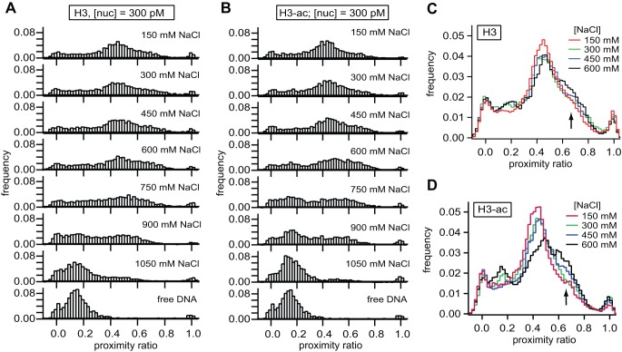 smFRET analysis reveals a conformational transition prior to nucleosome unwrapping. A,B ) smFRET histograms of non-acetylated and H3-acetylated nucleosomes at various salt concentrations and 300 pM total nucleosome concentration. Above 300 mM NaCl, a fraction of H3-acetylated nucleosomes populates a second conformation with slightly increased proximity ratio compared to non-acetylated nucleosomes, which appear to retain their initial structure. C, D ) Overlay of histograms for salt concentrations between 150 mM and 600 mM NaCl for non-acetylated (C) and H3-acetylated nucleosomes (D). Data were smoothed once to better visualize the gradual transition of nucleosomes into the high FRET state.