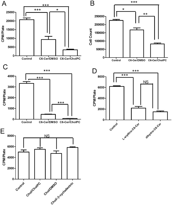 Effect of C6-Cer on cell proliferation. A. FRTL-5 cells were preincubated for 48 h with 0.05 mM C6-Cer/CholPC or C6-Cer/DMSO. [ 3 H]Thymidine incorporation into cellular DNA during the last 4 h was determined. B. Cell proliferation measurement using cell count. Effect of C6-Cer on cell proliferation on FRTL-5 was measured by counting the cells after preincubation for 48 h with 0.05 mM C6-Cer/CholPC or C6-Cer/DMSO. DMSO alone was used as control. Each value gives the amount of cells per plate. C. HeLa cells were incubated with 0.05 mM C6-Cer/CholPC or C6-Cer/DMSO for 12 h. [ 3 H]Thymidine incorporation into cellular DNA during the last 4 h was determined. D. FRTL-5 cells were exposed to 0.05 mM L-erythro-C6-Cer/CholPC or C6-dihydroCer/CholPC for 24 h after which [ 3 H]thymidine incorporation into cellular DNA during the last 4 h was determined. E. FRTL-5 cells were exposed for 48 h to 0.05 mM Chol/CholPC, Chol/DMSO, or <t>Chol/m-β-cyclodextrin</t> after which [ 3 H]thymidine incorporation into cellular DNA during the last 4 h was determined. Each value is the mean ± SEM of at least 3 independent experiments. *P