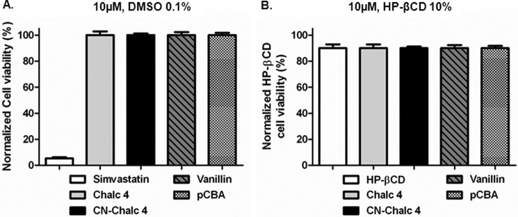 Cytotoxicity of chalcone derivatives on HepG2 cells using a resazurin reduction assay. Cell viability is expressed as the percentage of untreated control cells ( A ) and as 10% HP-βCD-treated cells ( B ). Cells were exposed to 10 μ m compounds for 24 h. Each exposure was preceded by equilibrium setting for 16 h in growth medium at 37 °C, 5% CO 2 . The dye was added to the cells together with the test substances at a final concentration of 10%. Simvastatin (100 μ m ) was used as a positive control. All samples contained 0.1% DMSO. Data are expressed as means ± S.D. ( error bars ) ( n = 3). Chalc 4 , chalcone 4; CN-Chalc 4 , CN-chalcone 4.