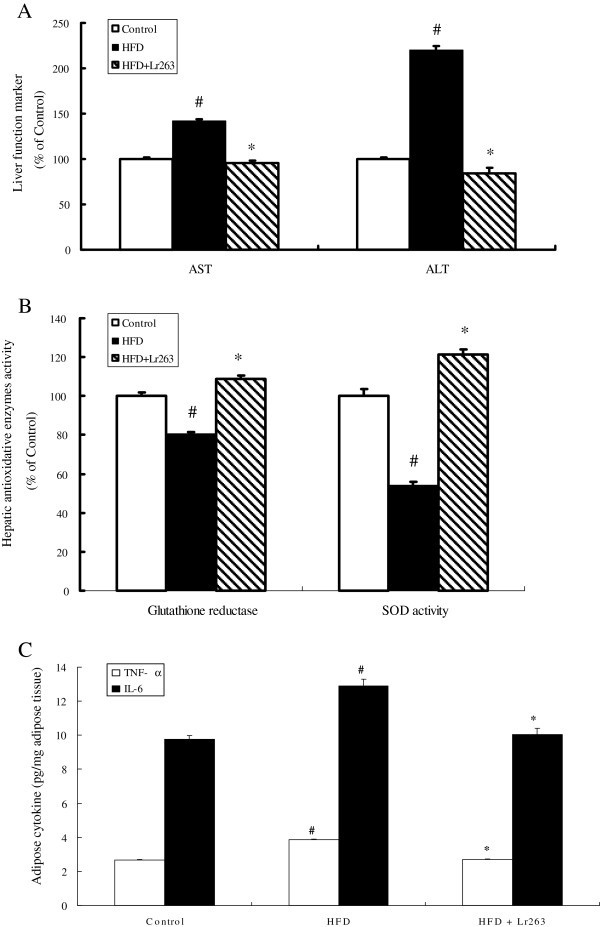 Lactobacillus reuteri GMNL-263 improves liver injury and oxidative stress in high-fructose-diet rats. Effects of Lactobacillus reuteri GMNL-263 on expressions of liver injury markers <t>(AST</t> and <t>ALT)</t> ( A ), hepatic enzymatic activities of antioxidant (SOD and GR) ( B ), and pro-inflammatory cytokines (TNF-α and IL-6) ( C ) in high-fructose-diet rats at the end of the experimental period (14 weeks). The data were expressed as mean ± SD (n = 6). SOD, speroxide dismutase; GR, glutathione reductase. AST, aspartate aminotransferase; ALT, alanine aminotransferase; TNF-α, tumor necrosis factorα; IL-6, interleukin 6. #p